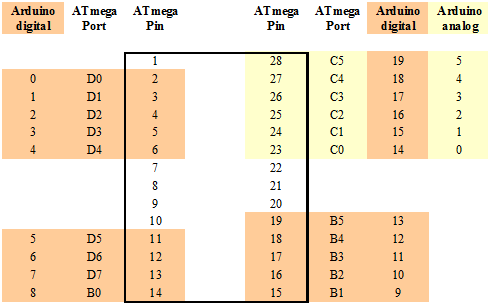 Pin-Zuordnung ATmega zu Arduino.